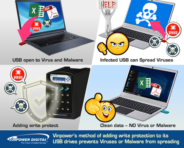how to put virus protection on usb